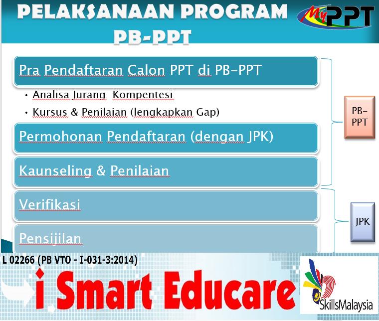Pelaksanaan Program PB-PPT