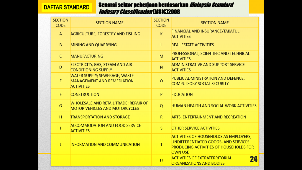 NOSS | TVET Malaysia : JPK | SKM | DKM | DLKM | VTO | PP-PPD