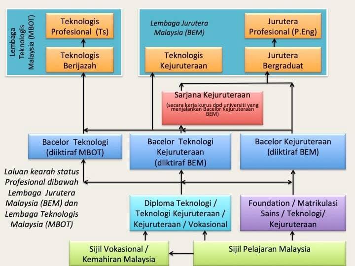 TVETUni - Artikulasi lulusan SKM/DKM/DLKM ke IPT