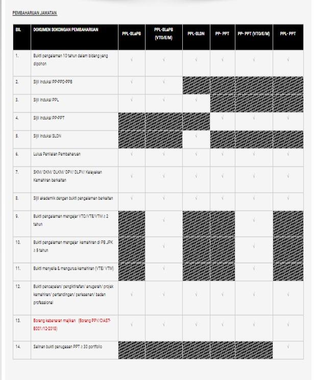 senarai semak pembaharuan PPV
