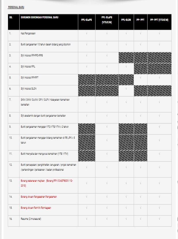 senarai semak permohonan PPV