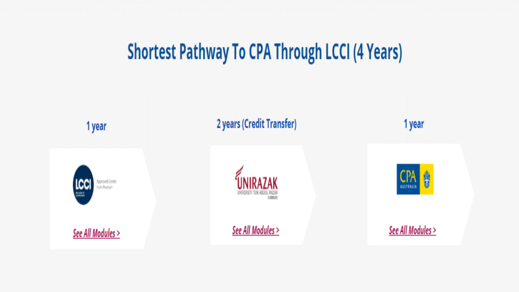 accounting course - CPA pathway