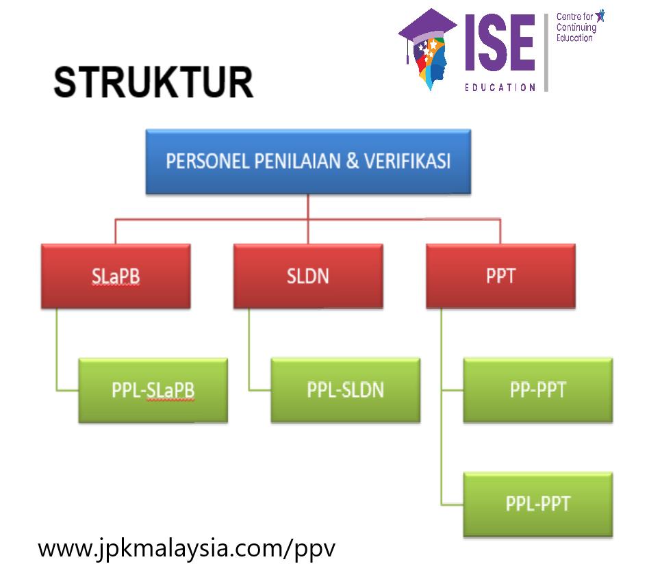 PP-PPT dalam struktur PPV