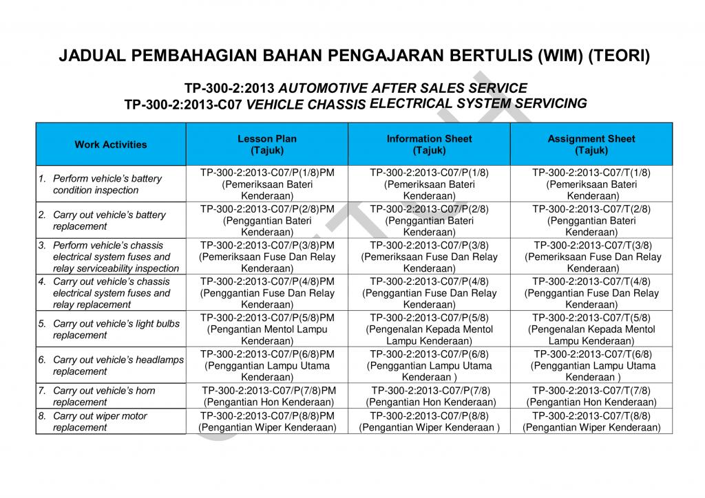 WIM - Jadual Pembahagian Teori