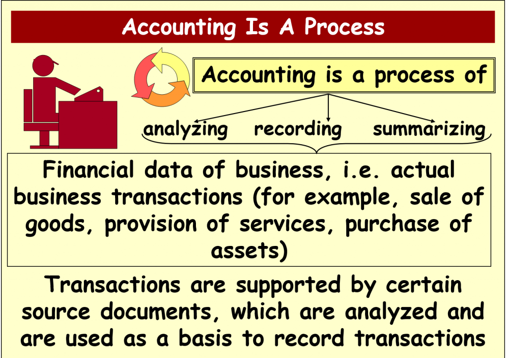 accounting course-what is accounting