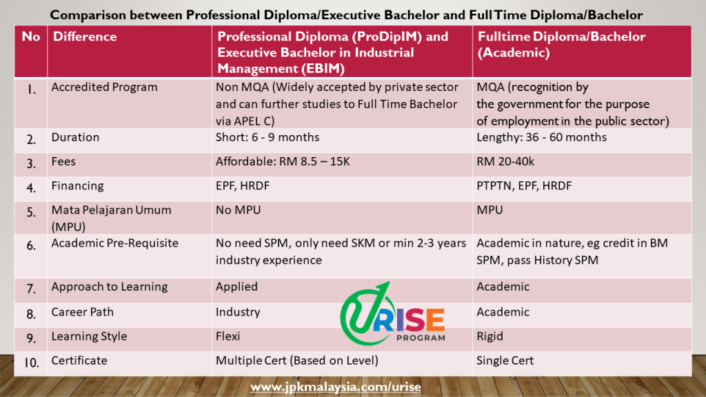 URise Program - EBIM vs FT Bachelor Degree