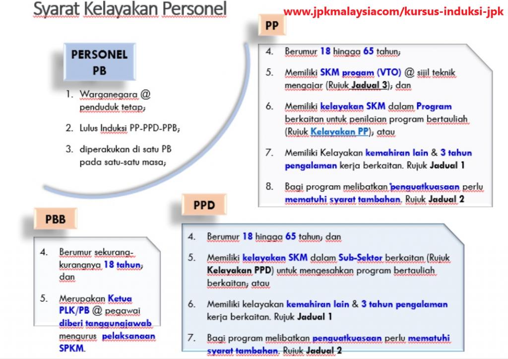 PP vs TP: Syarat Kelayakan PP