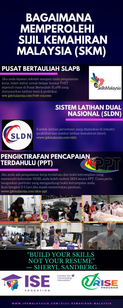 3 Cara Permohonan Sijil Kemahiran Malaysia