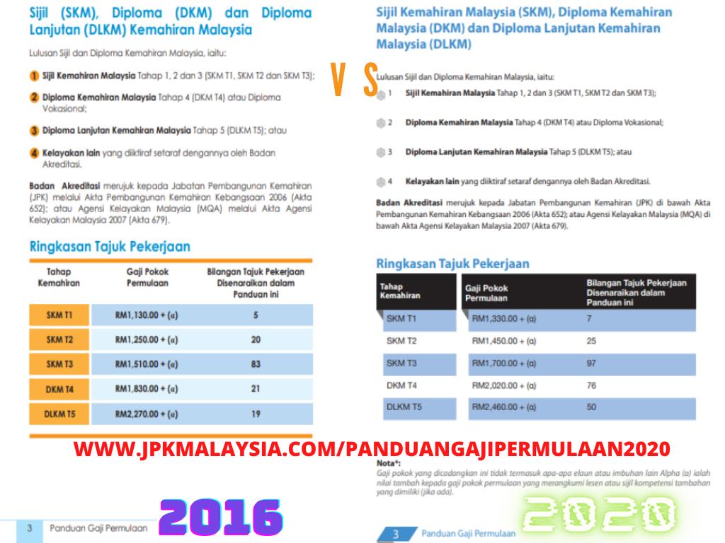 Panduan Gaji Permulaan 2020