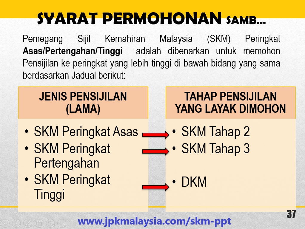 SKM-PPT - Peningkatan Tahap