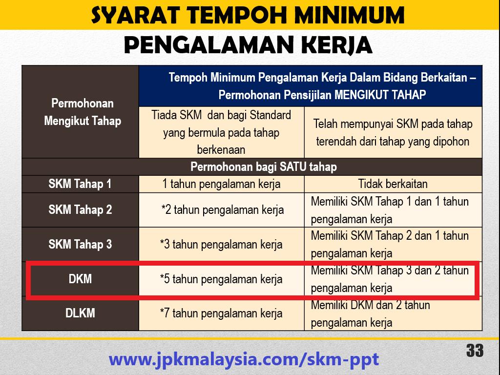 Diploma Kemahiran Malaysia - PPT ikut tahap