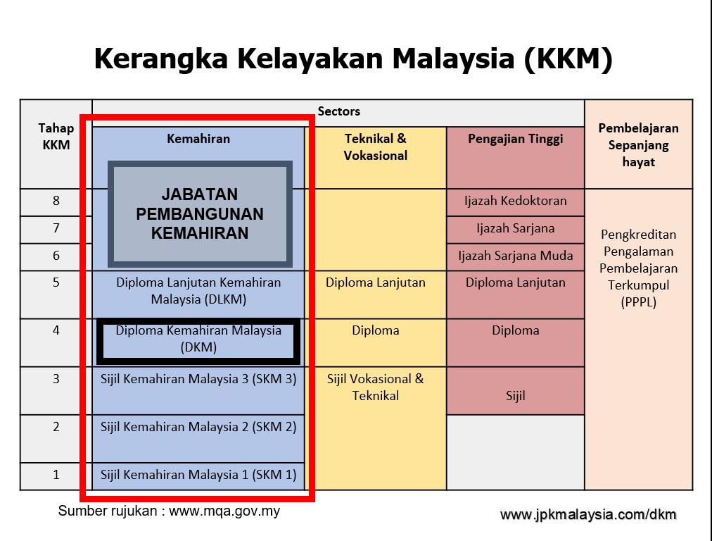 Diploma Kemahiran Malaysia (DKM) dalam MQF