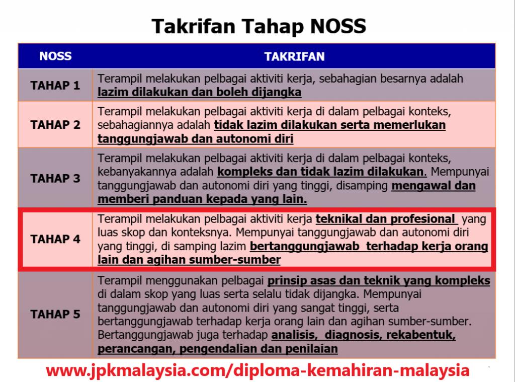 Diploma Kemahiran Malaysia - Takrif Tahap NOSS