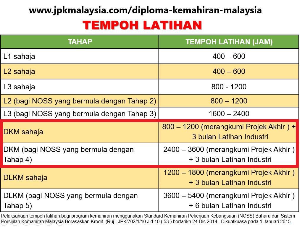 Diploma Kemahiran Malaysia - Tempoh Latihan